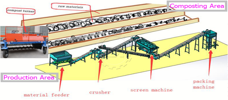 Diagram of Shunxin Powder Fertilizer Production Line for scale chicken manure processing