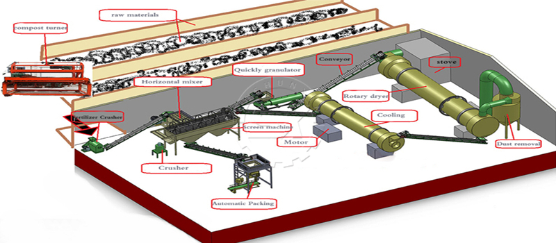 Diagram of Shunxin Granule Fertilizer Production Line for scale chicken manure processing