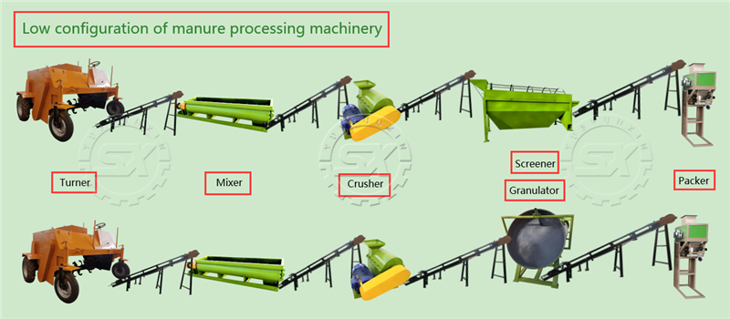 Low configuration of manure processing machinery