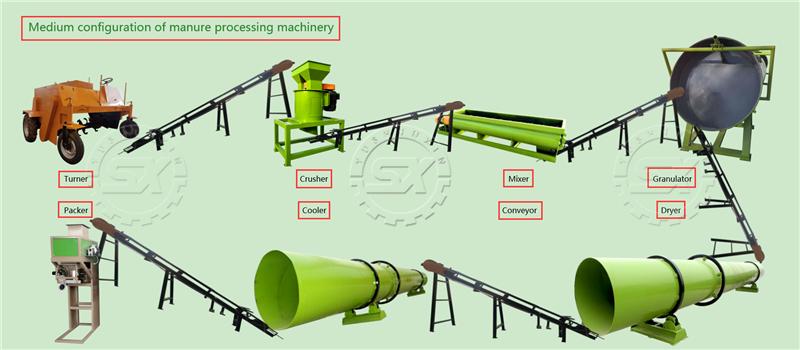 Medium configuration of manure processing machinery
