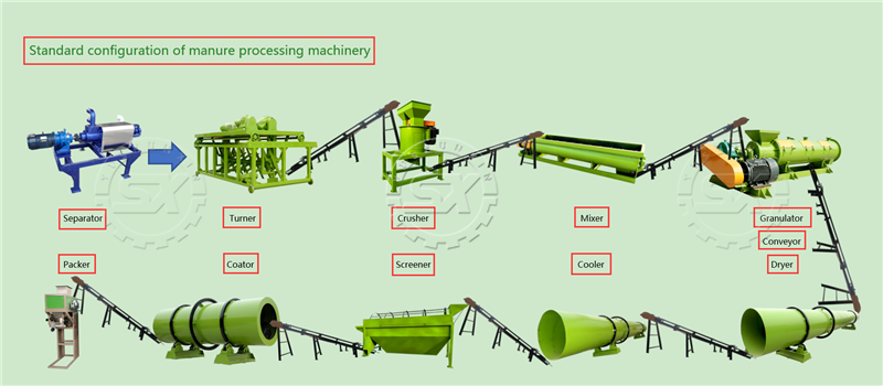 Standard configuration of manure processing machinery