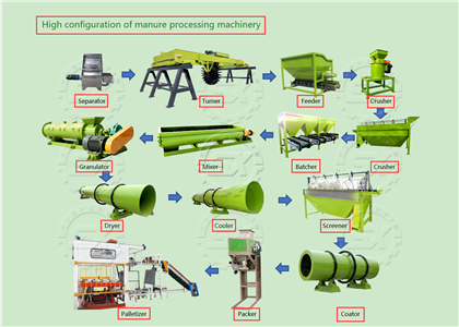 High configuration of manure processing machinery