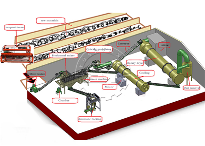 Drawing of Granular organic fertilizer production line
