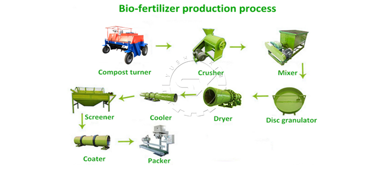 Processes involved in biofertilizer production