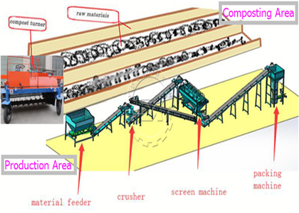 Composted material treated into powder fertilizer products in a Powder Organic Fertilizer Production Line
