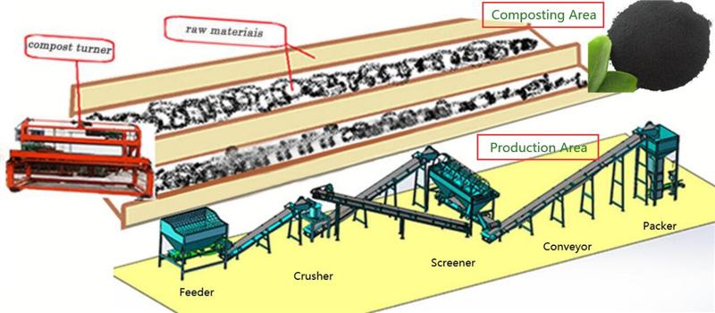 Cow Dung Powder Fertilizer Production Line Design Layout