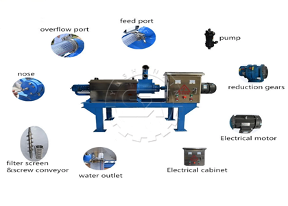 Shunxin cow manure dehydrator reduces wet cow manure moisture content from 70% or higher to less than 40%